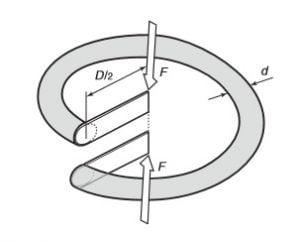 Perhitungan nilai tekanan pegas ulir(EAE)