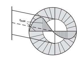 Tegangan meningkat pada sisi dalam sebuah ulir (c)EAE
