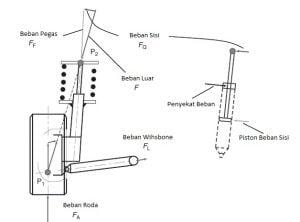 Gambar 7 Jenis-jenis pembebanan yang terjadi pada sebuah sistem pegas ulir (c) modifikasi dari EAE.
