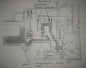 Karburator vs Electronic Control Injection Saat Idling