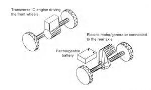Kendaraan-kendaraan Mesin Pembakaran Dalam dan Hybrid