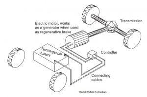 Kendaraan-kendaraan yang Menggunakan Listrik Baterai
