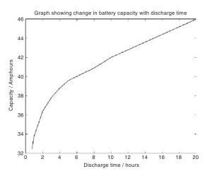Parameter Baterai Kendaraan Listrik