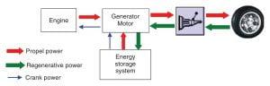 Analisis Sistem Kendaraan Hybrid
