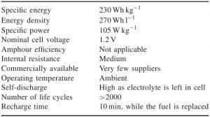 Baterai Metal-air