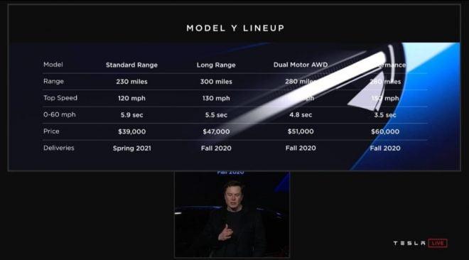 Harga Tesla Model Y IDR 550 Juta-an