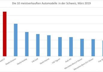 Tesla Model 3 Terlaris di Swiss