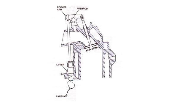 3 Jenis Mekanisme Katup Mesin Mobil