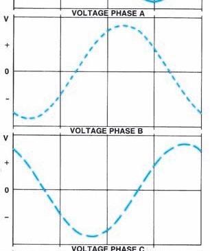 Arus 3 Phase Generator AC Sistem Pengisian Mobil