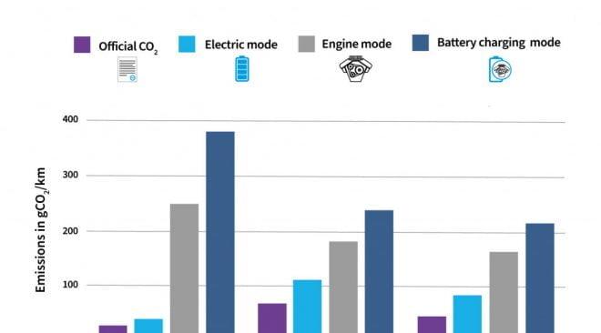 Plug-in Hybrids Mencemari Lebih dari Klaim, Benarkah?
