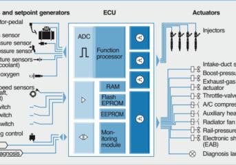 Kontrol Diesel Elektronik atau Electronic Diesel Control (EDC)