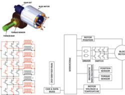 Cara Kerja Electronic Power Steering Sebuah Mobil